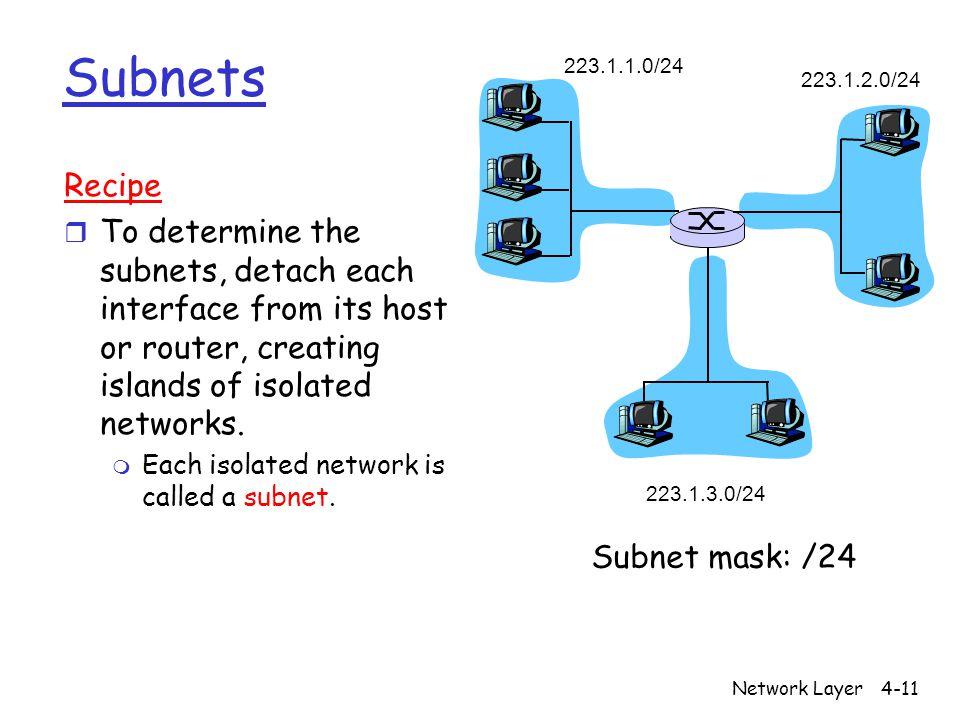 Subnets 223.1.1.0/24. 223.1.2.0/24. 223.1.3.0/24. Recipe.