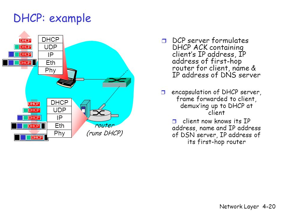 DHCP: example DHCP. DHCP. UDP. IP. Eth. Phy.