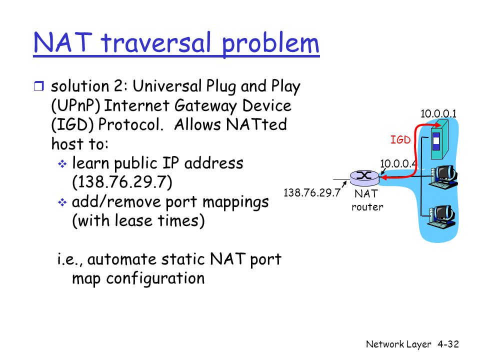 NAT traversal problem solution 2: Universal Plug and Play (UPnP) Internet Gateway Device (IGD) Protocol. Allows NATted host to: