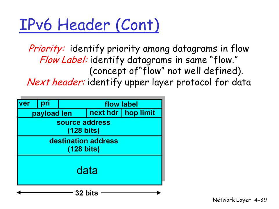 IPv6 Header (Cont) Priority: identify priority among datagrams in flow