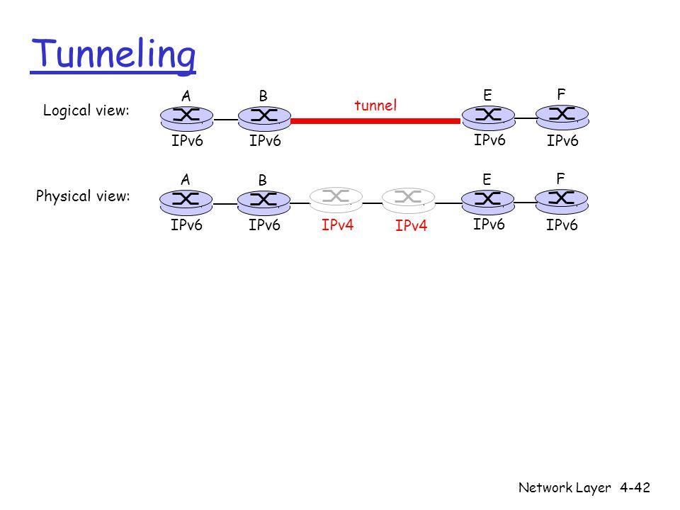 Tunneling A B E F IPv6 tunnel Logical view: Physical view: A B E F