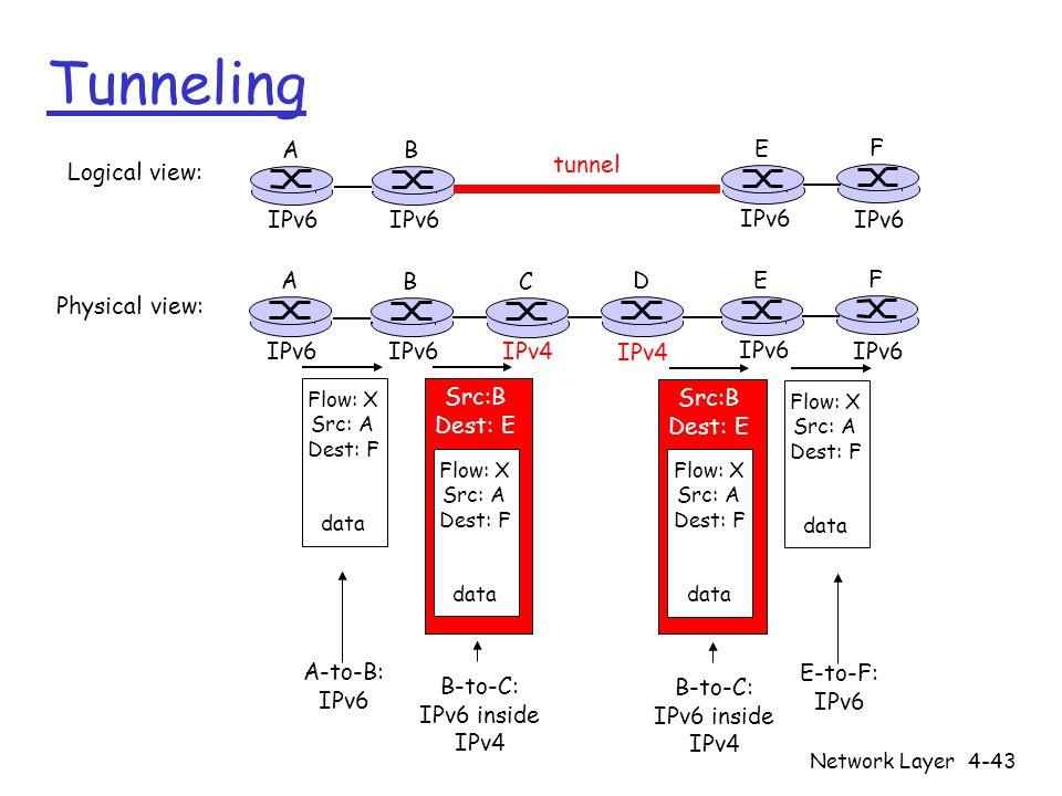 Tunneling A B E F tunnel Logical view: IPv6 IPv6 IPv6 IPv6 A B C D E F