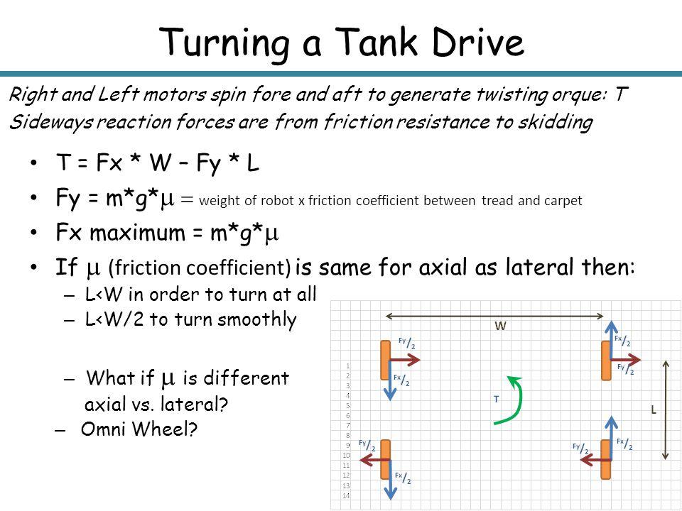 Turning a Tank Drive T = Fx * W – Fy * L