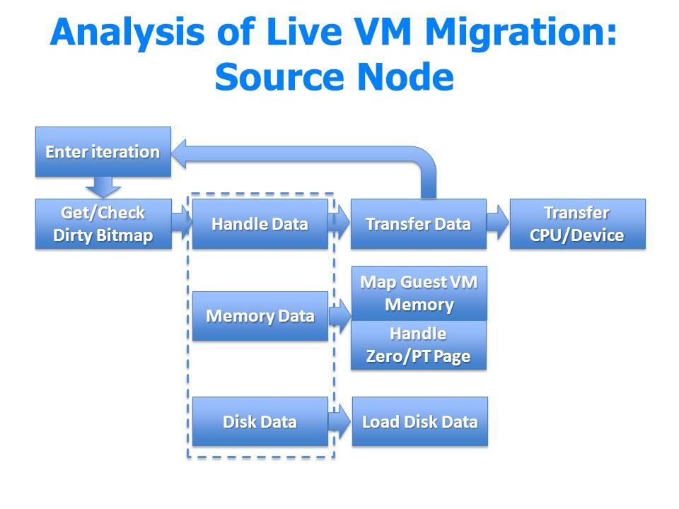 Analysis of Live VM Migration: Source Node