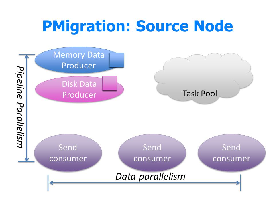 PMigration: Source Node
