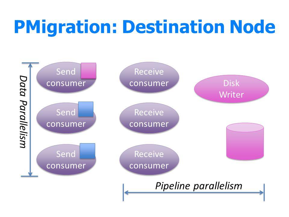 PMigration: Destination Node