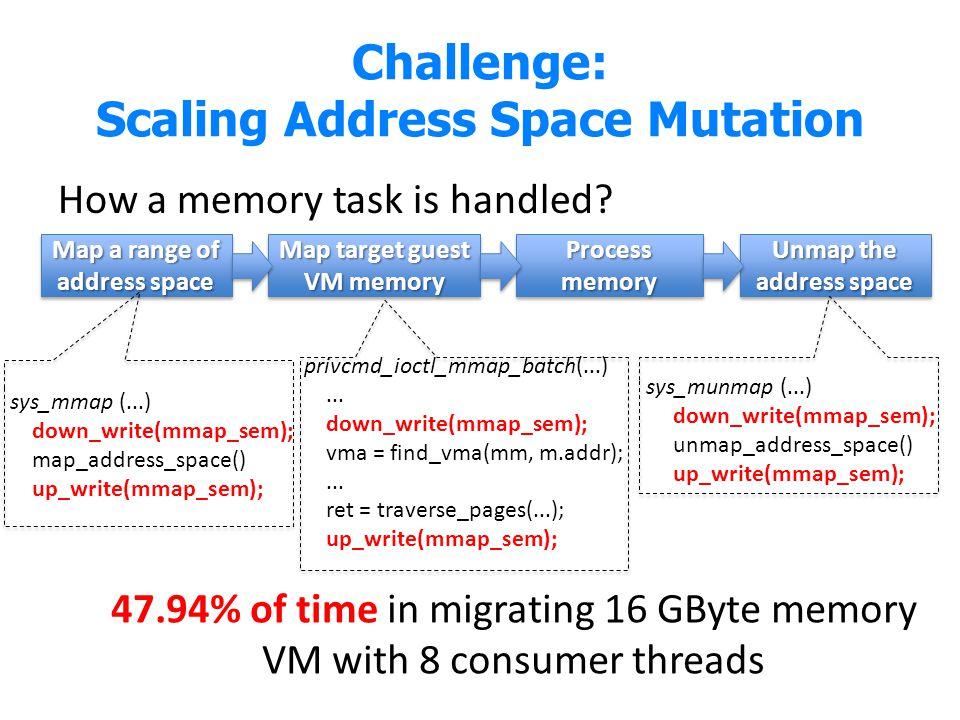 Challenge: Scaling Address Space Mutation