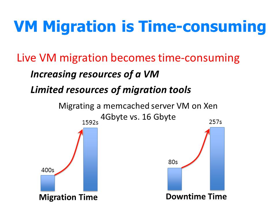 VM Migration is Time-consuming