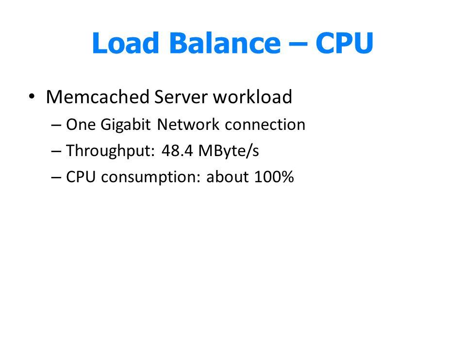 Load Balance – CPU Memcached Server workload