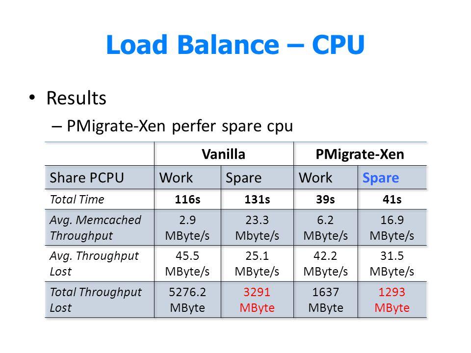 Load Balance – CPU Results PMigrate-Xen perfer spare cpu Vanilla