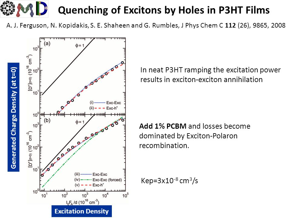 Quenching of Excitons by Holes in P3HT Films