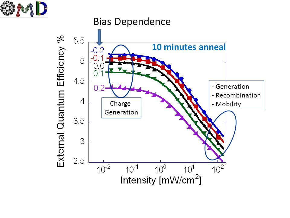 Bias Dependence 10 minutes anneal - Generation - Recombination