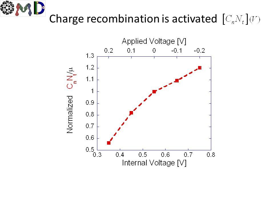 Charge recombination is activated