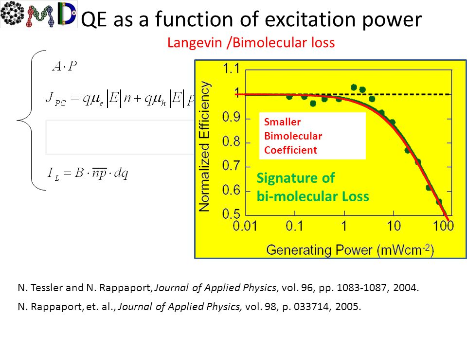 QE as a function of excitation power Langevin /Bimolecular loss