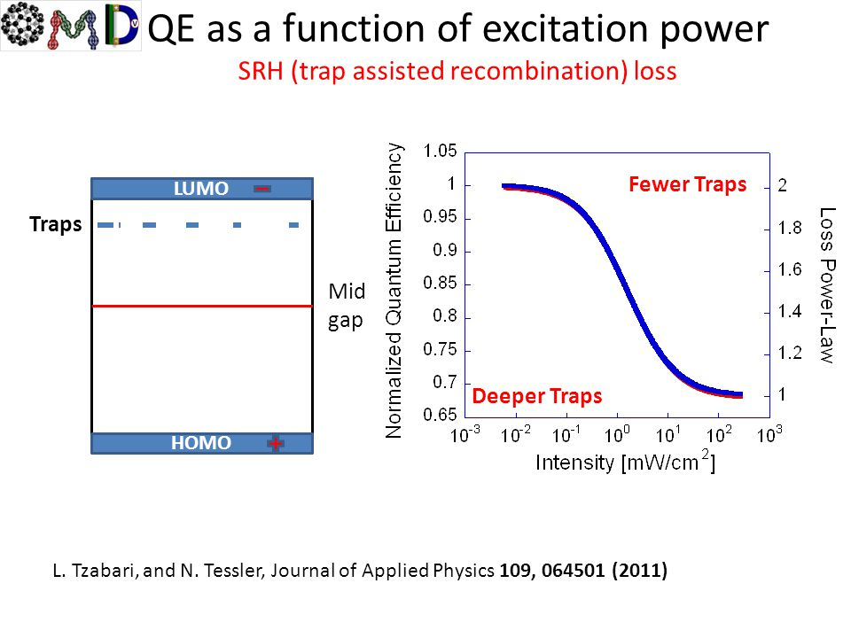 QE as a function of excitation power SRH (trap assisted recombination) loss