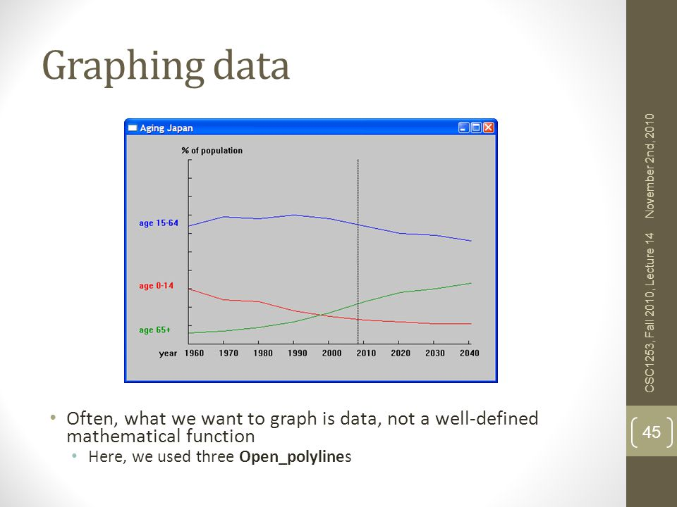 Graphing data Often, what we want to graph is data, not a well-defined mathematical function. Here, we used three Open_polylines.