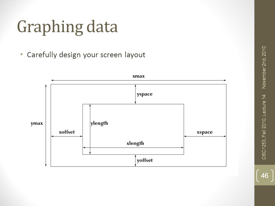 Graphing data Carefully design your screen layout November 2nd, 2010