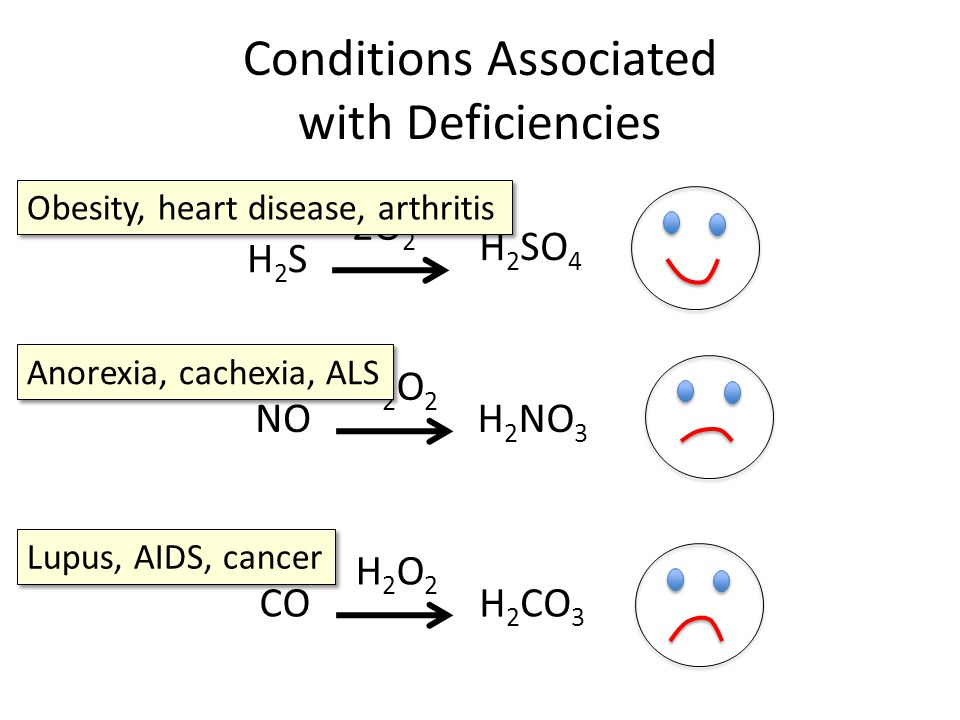 Conditions Associated with Deficiencies