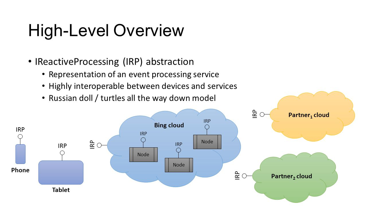 High-Level Overview IReactiveProcessing (IRP) abstraction