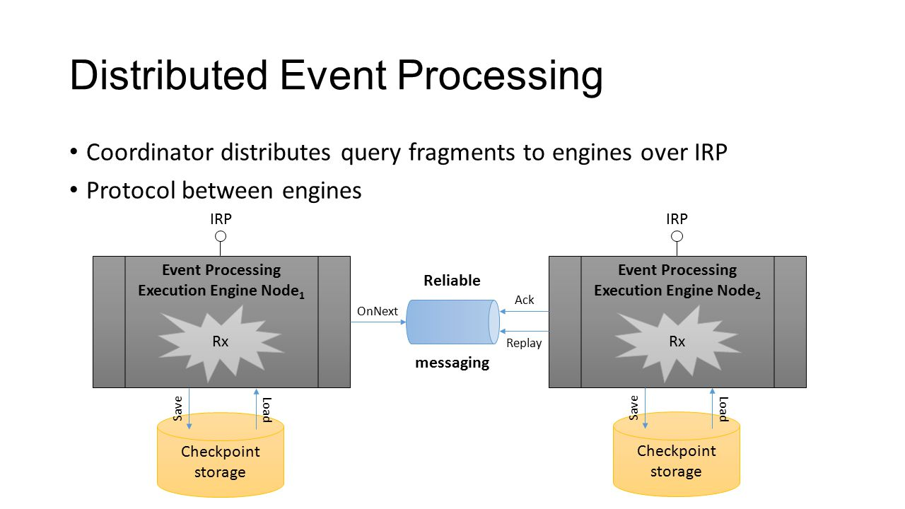 Distributed Event Processing