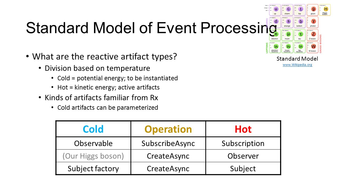 Standard Model of Event Processing