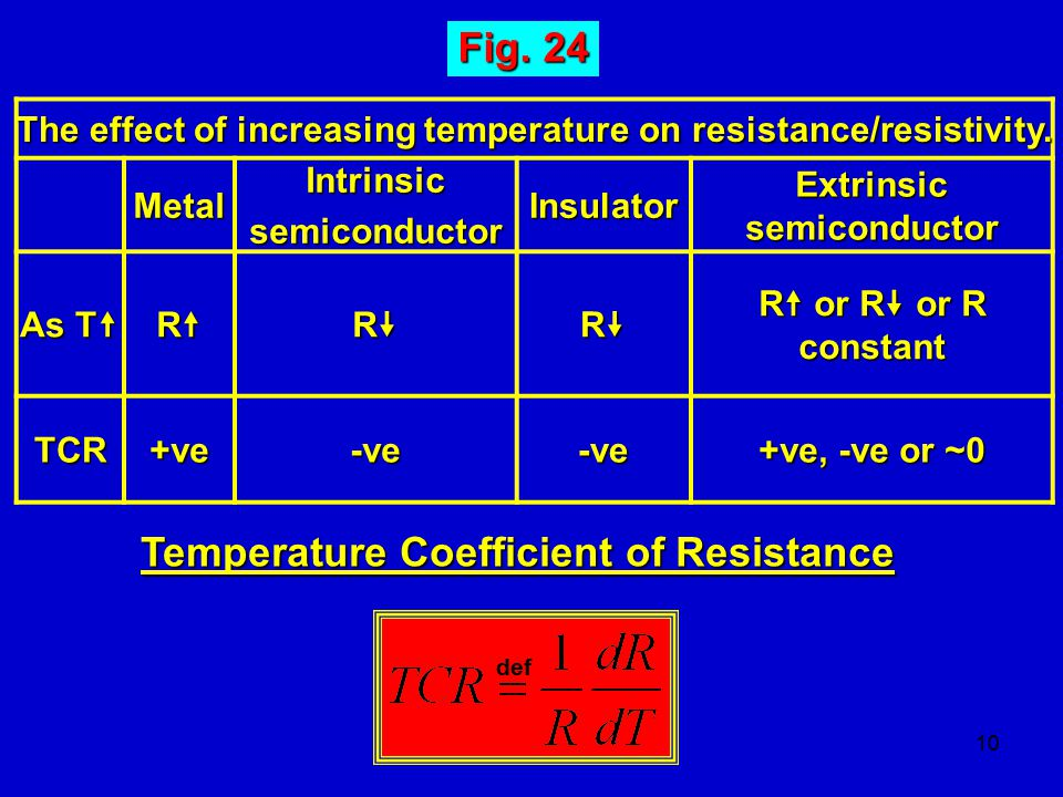 Fig. 24 Temperature Coefficient of Resistance