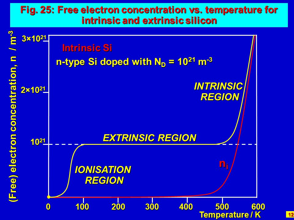 ni Fig. 25: Free electron concentration vs. temperature for