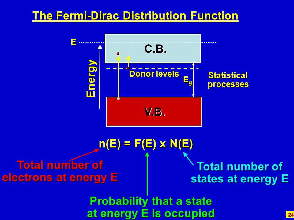 The Fermi-Dirac Distribution Function