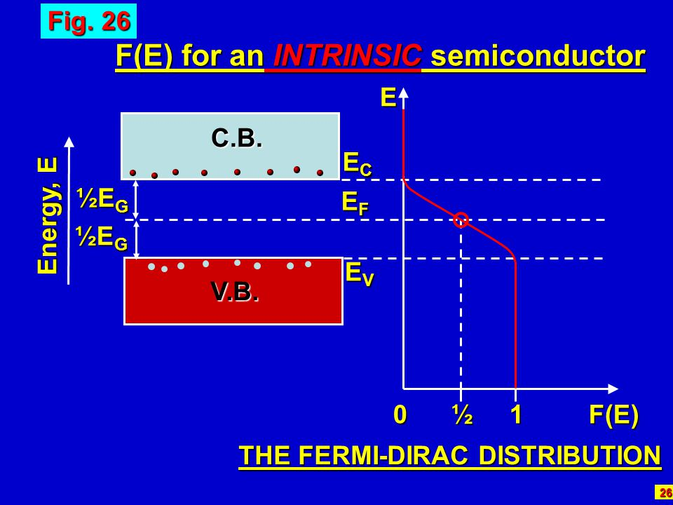 F(E) for an INTRINSIC semiconductor THE FERMI-DIRAC DISTRIBUTION