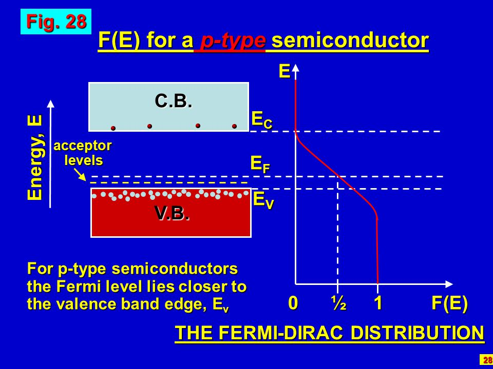 F(E) for a p-type semiconductor THE FERMI-DIRAC DISTRIBUTION