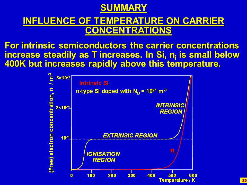 INFLUENCE OF TEMPERATURE ON CARRIER CONCENTRATIONS