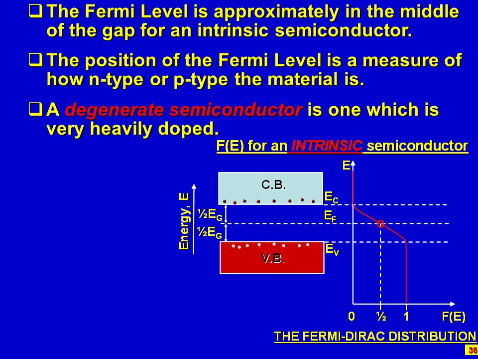The Fermi Level is approximately in the middle of the gap for an intrinsic semiconductor.