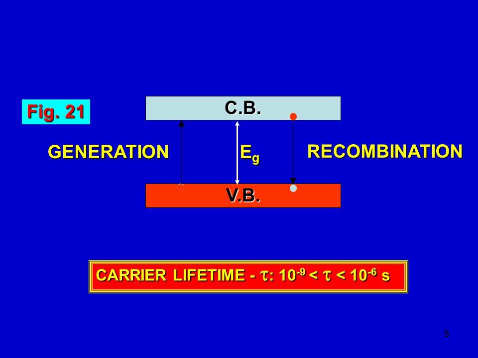 C.B. Fig. 21 Eg GENERATION RECOMBINATION V.B.