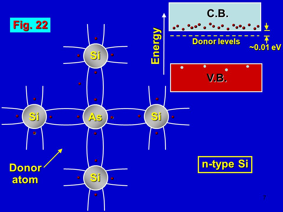 C.B. Fig. 22 Energy Si V.B. Si As Si n-type Si Donor atom Si
