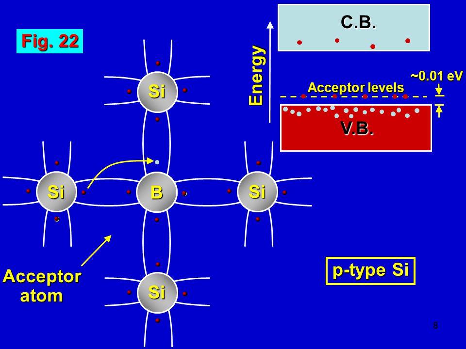 C.B. Fig. 22 Energy Si V.B. Si B Si p-type Si Acceptor atom Si
