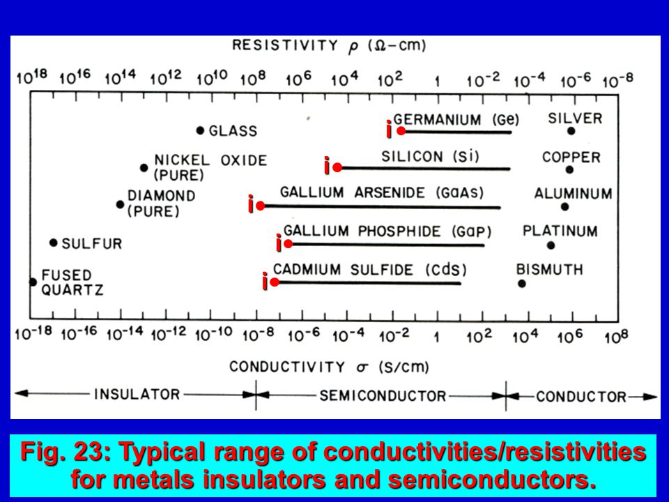 Fig. 23: Typical range of conductivities/resistivities