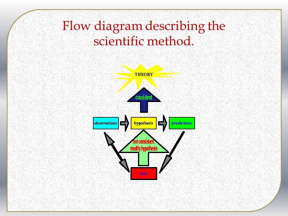 Flow diagram describing the scientific method.