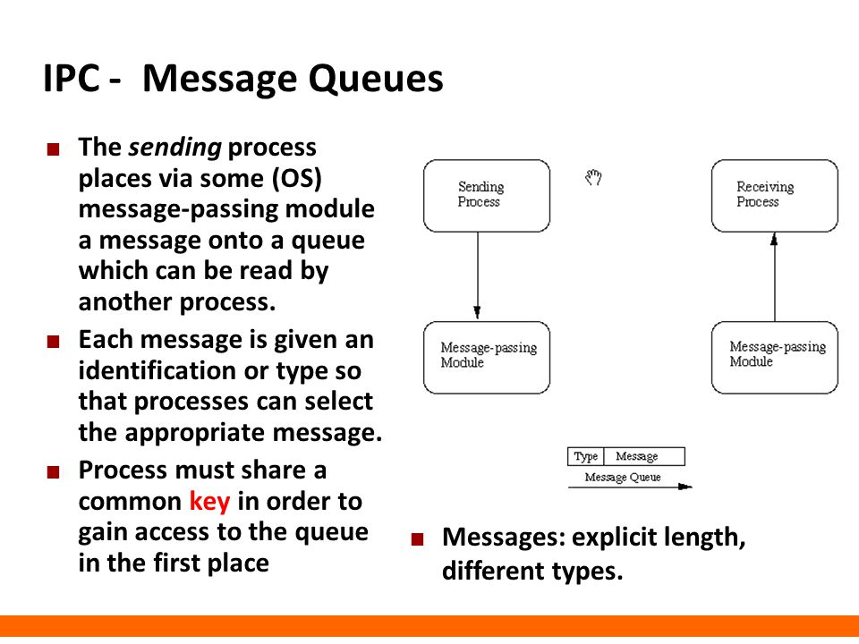IPC - Message Queues The sending process places via some (OS) message-passing module a message onto a queue which can be read by another process.