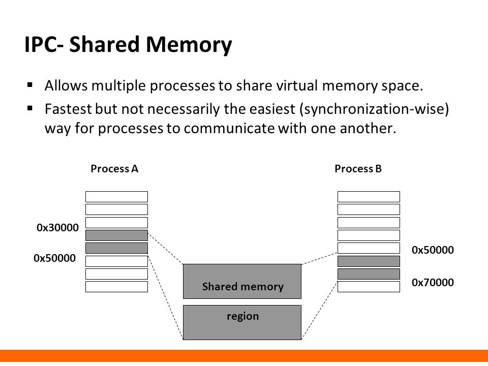 IPC- Shared Memory Allows multiple processes to share virtual memory space.