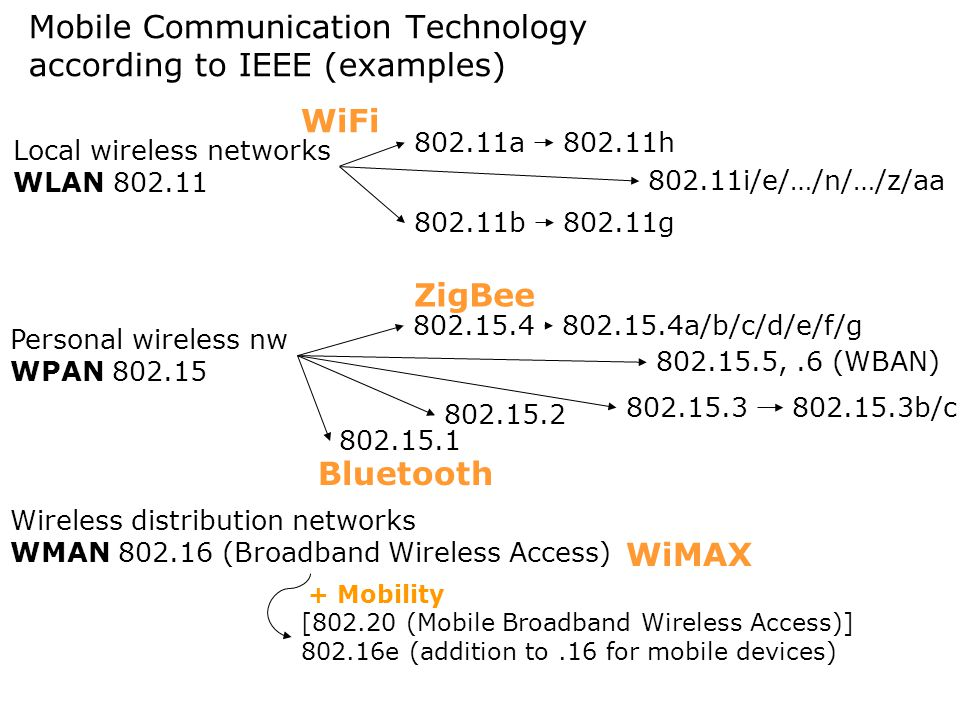 Mobile Communication Technology according to IEEE (examples)
