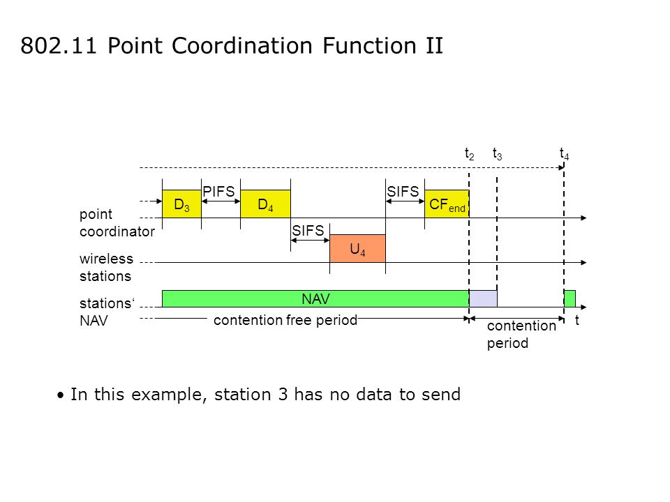 802.11 Point Coordination Function II