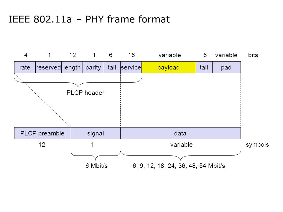 IEEE 802.11a – PHY frame format