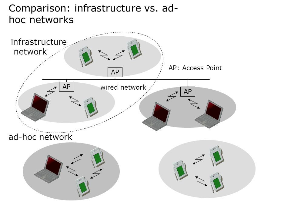 Comparison: infrastructure vs. ad-hoc networks