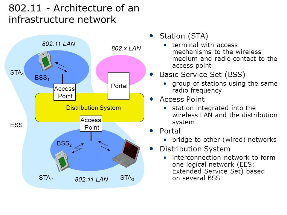 802.11 - Architecture of an infrastructure network