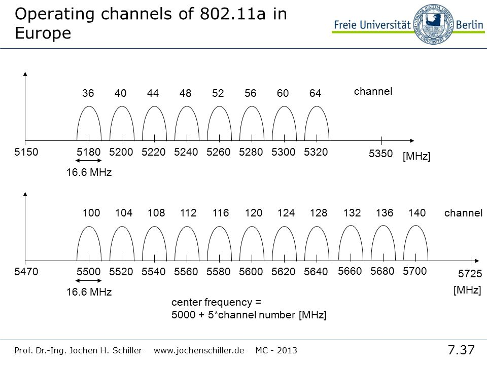 Operating channels of 802.11a in Europe
