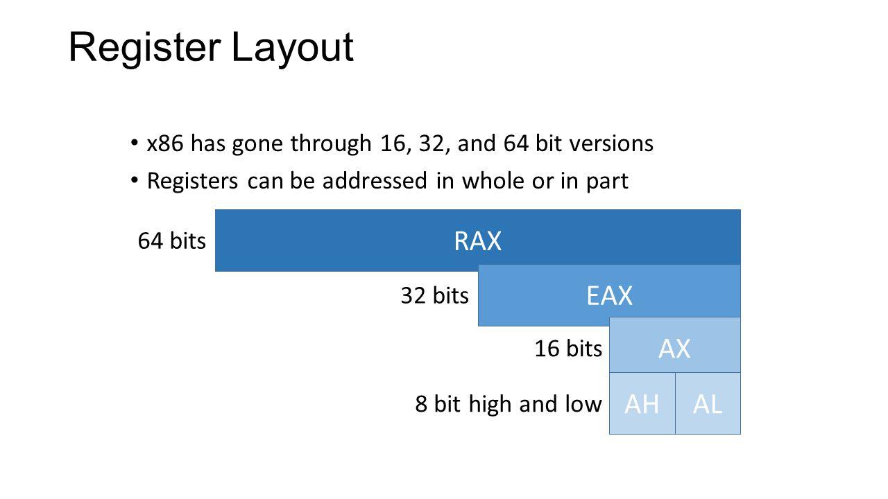 Register Layout RAX EAX AX AH AL