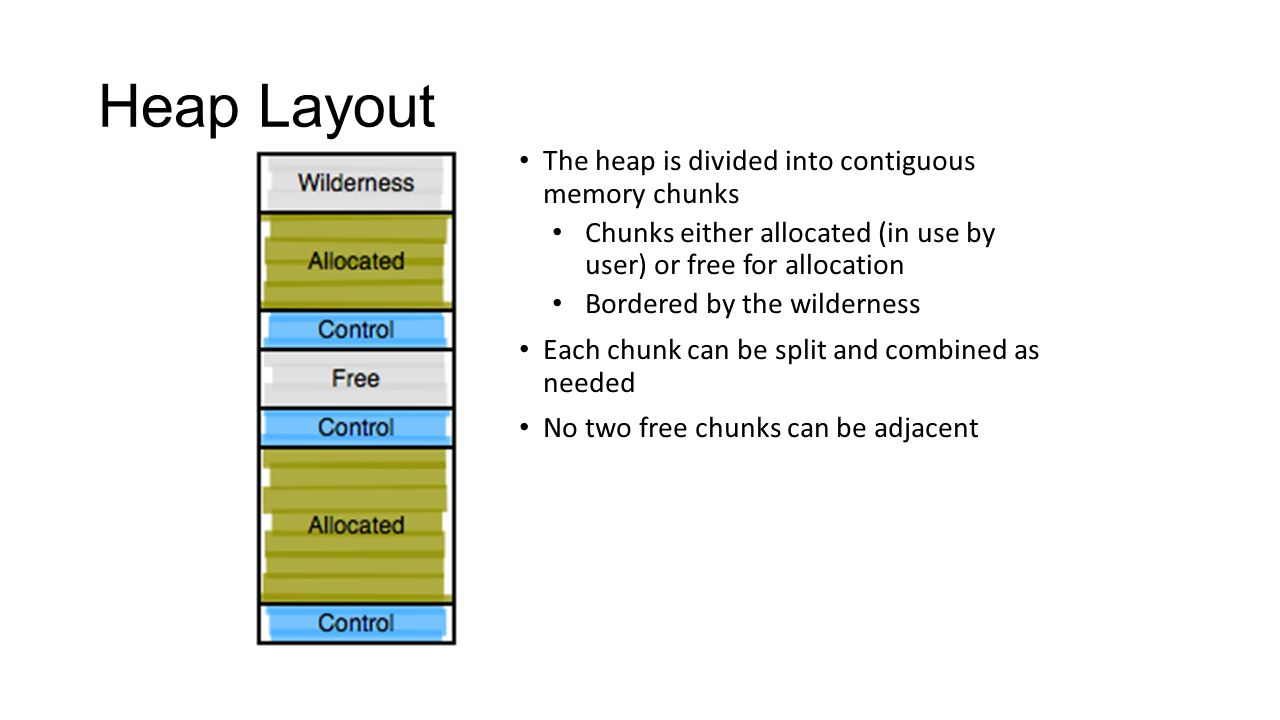Heap Layout The heap is divided into contiguous memory chunks