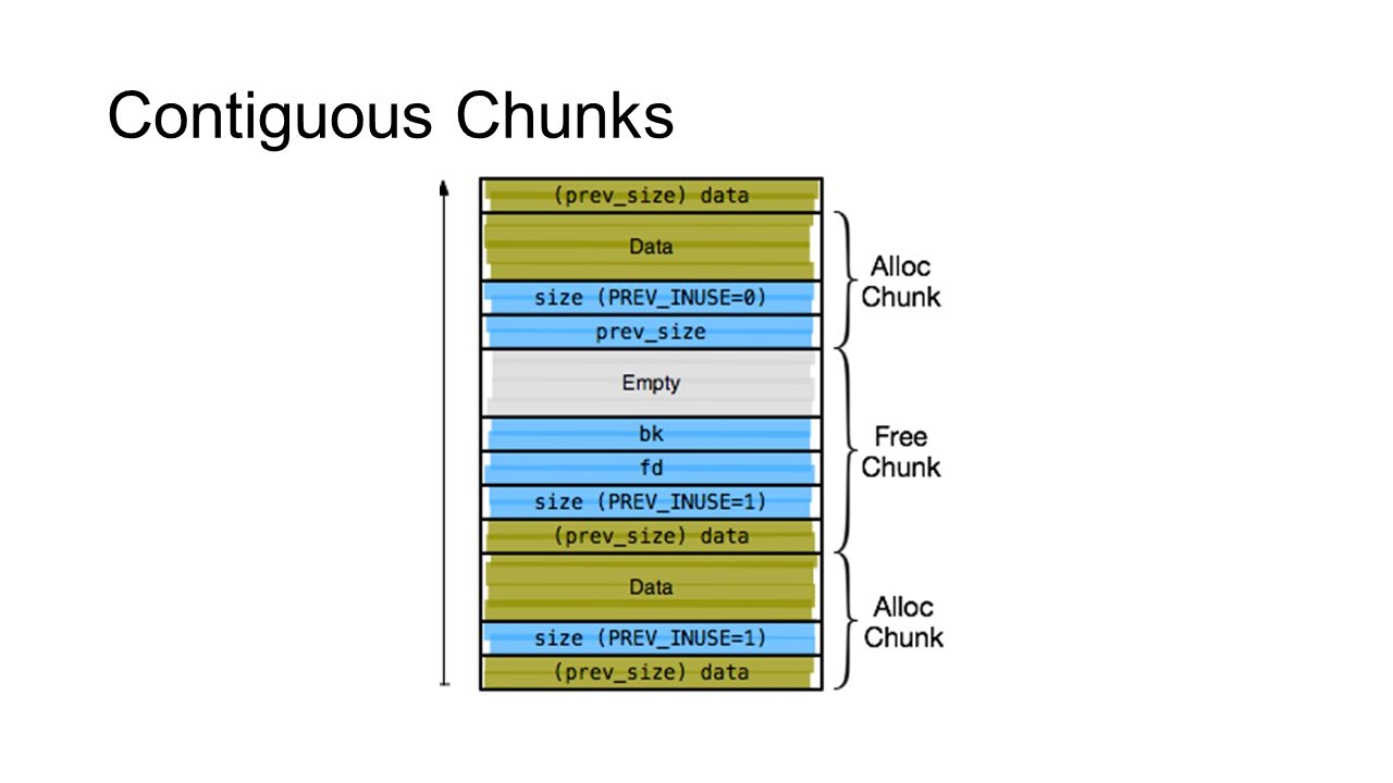 Contiguous Chunks