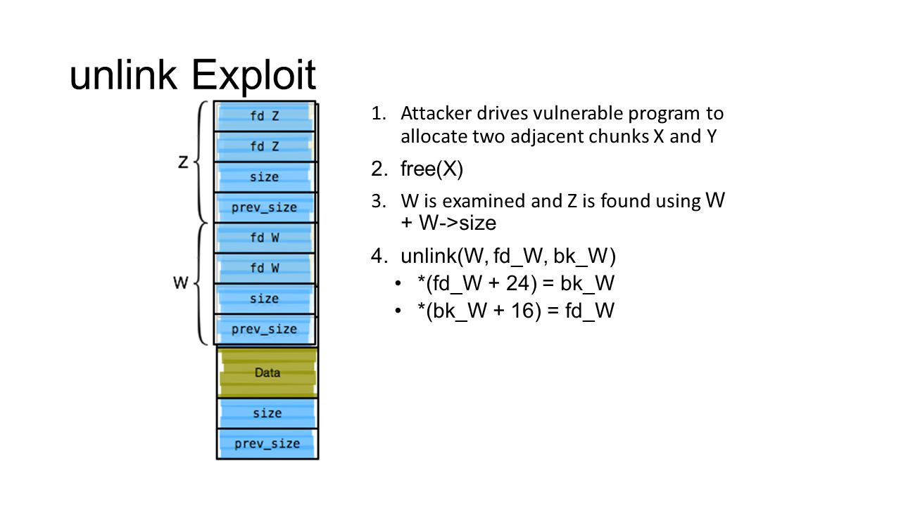 unlink Exploit Attacker drives vulnerable program to allocate two adjacent chunks X and Y. free(X)