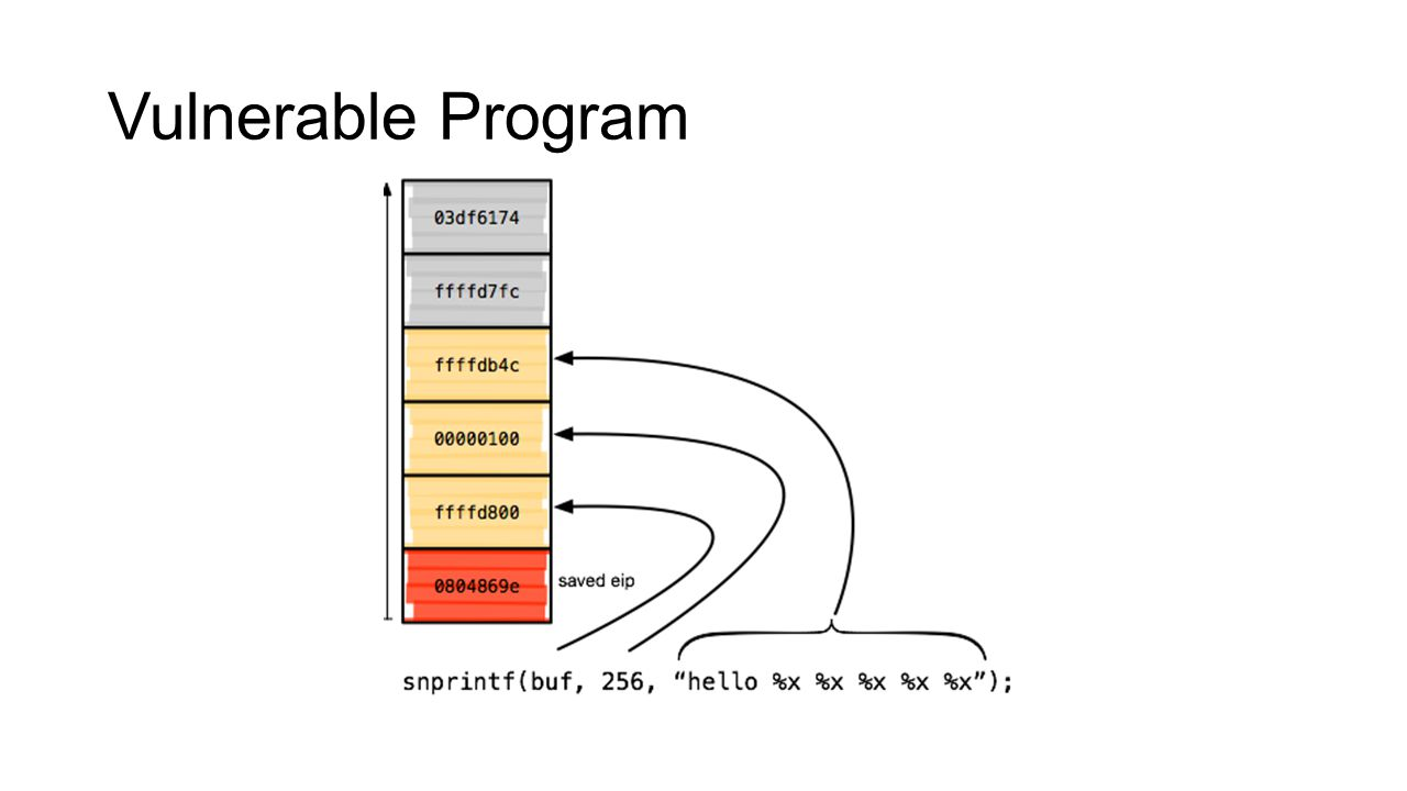 Vulnerable Program